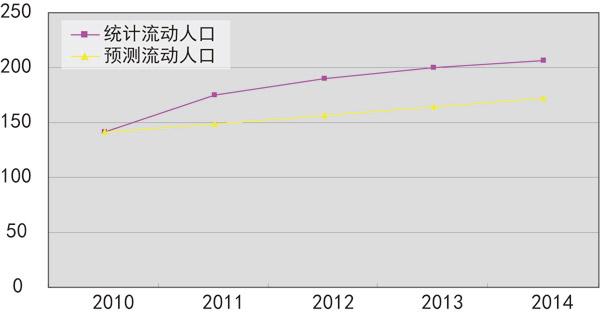 流动人口婚育证明_2012我国流动人口规模