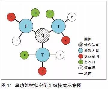 采用树状布局结构的空间组织模式