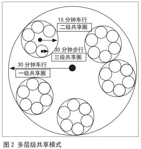 【pd】村镇公共服务设施协同共享配置方法图片